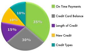 Credit Scoring Pie Chart