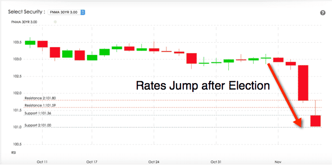 rates-jump-after-election-last-30-days
