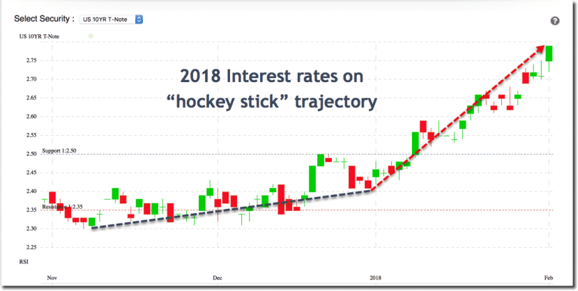10 Year Treasury Yield on Hockey Stick Trajectory in 2018