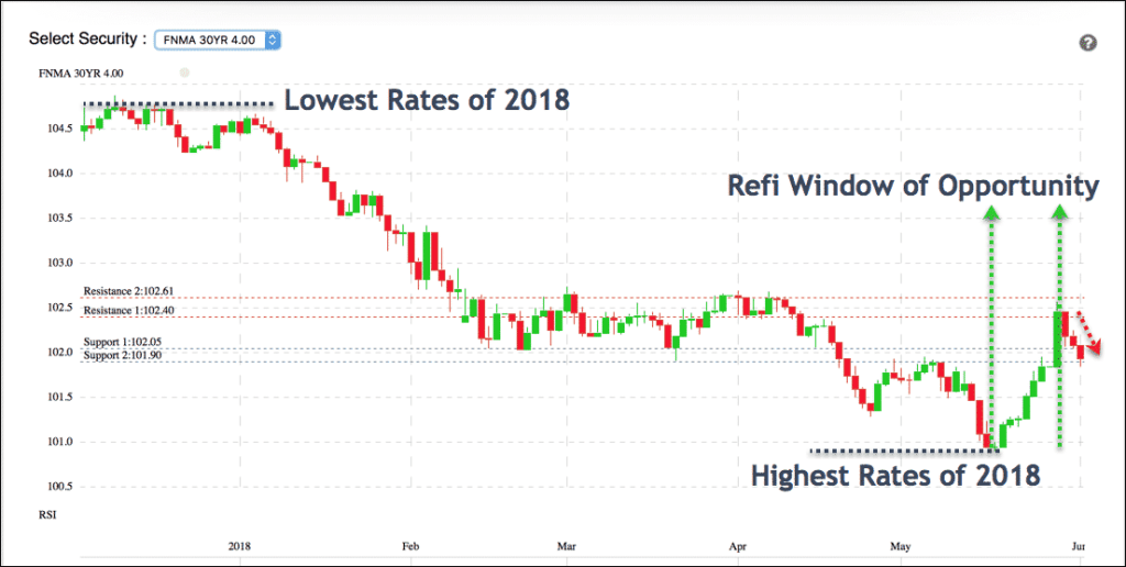 Refinance Surge as Rates Blip Better