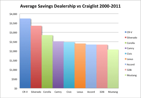 Average Savings Craigslist vs Dealerships