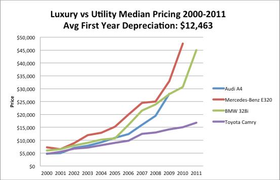Craigslist used cars - Luxury Car Pricing