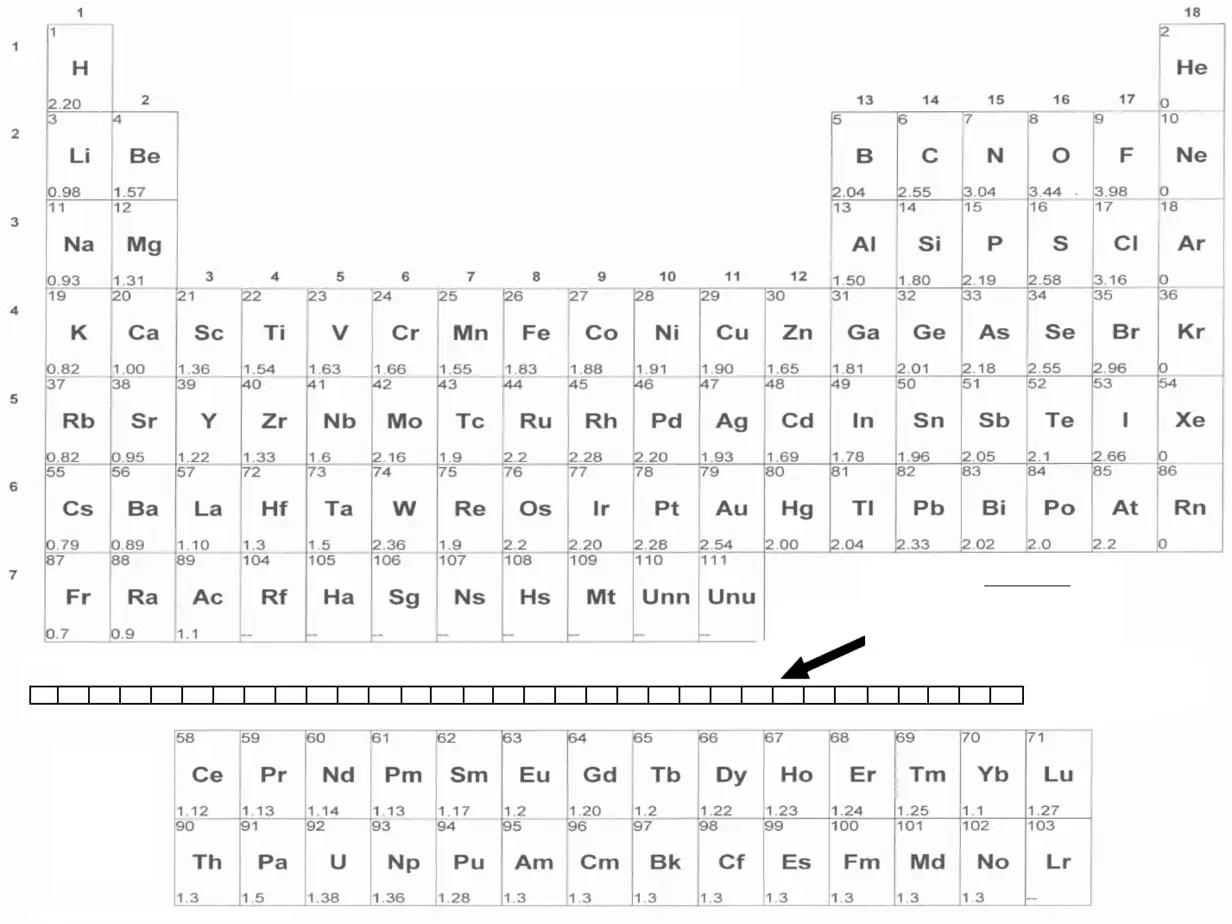 Electronegativity Chart 1.