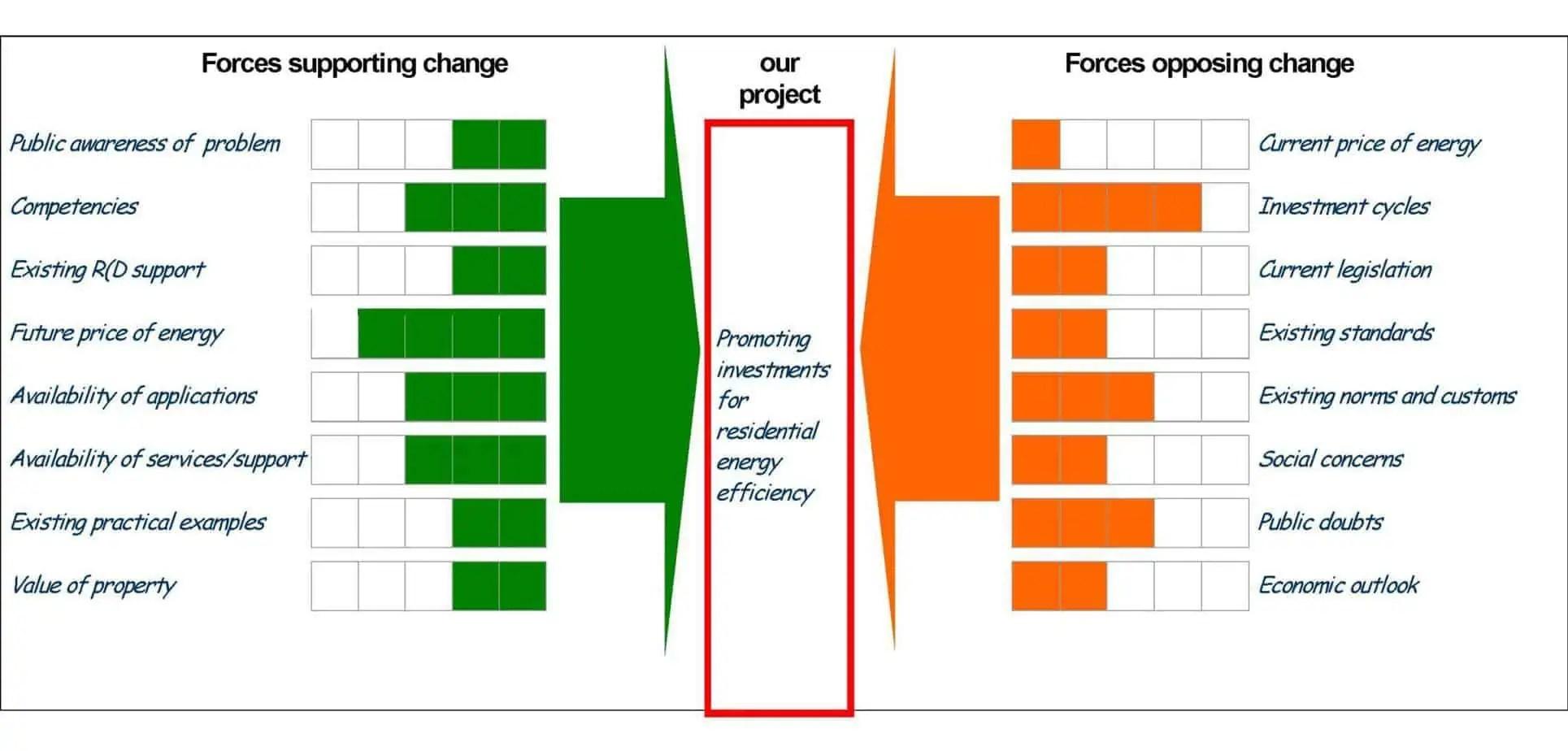 Force Fieldysis Templates