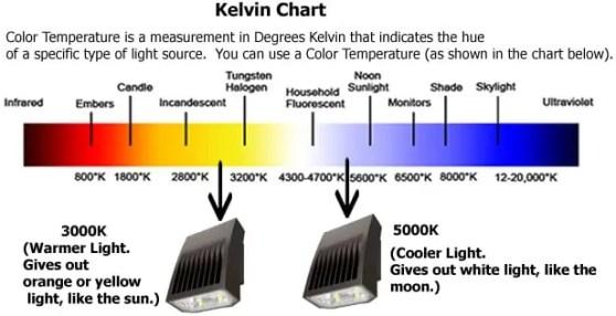 LED Color Temperature Chart 7.