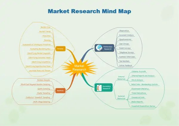 market research template 6.