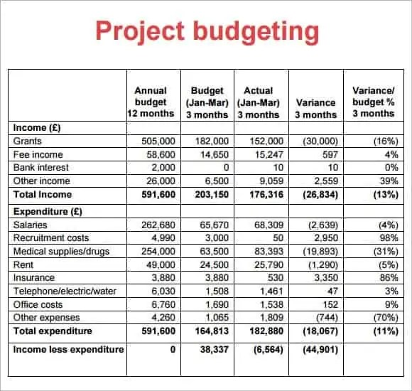 Project budget templates find word templates project budget template 6 pronofoot35fo Choice Image