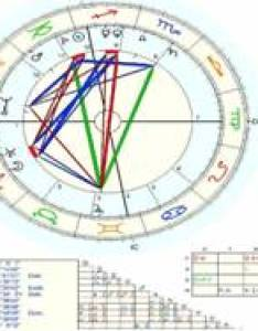Natal chart also free birth and horoscope findyourfate rh