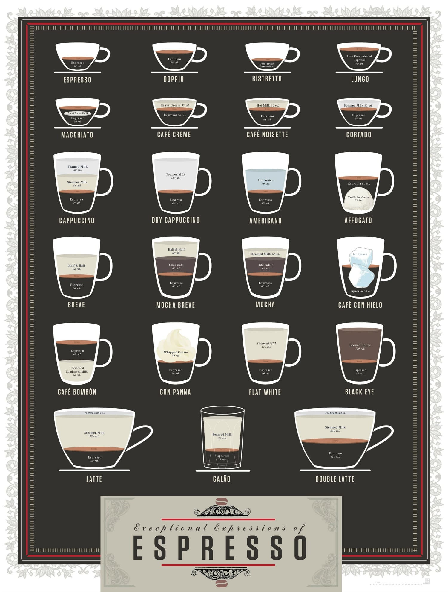 different styles of coffee