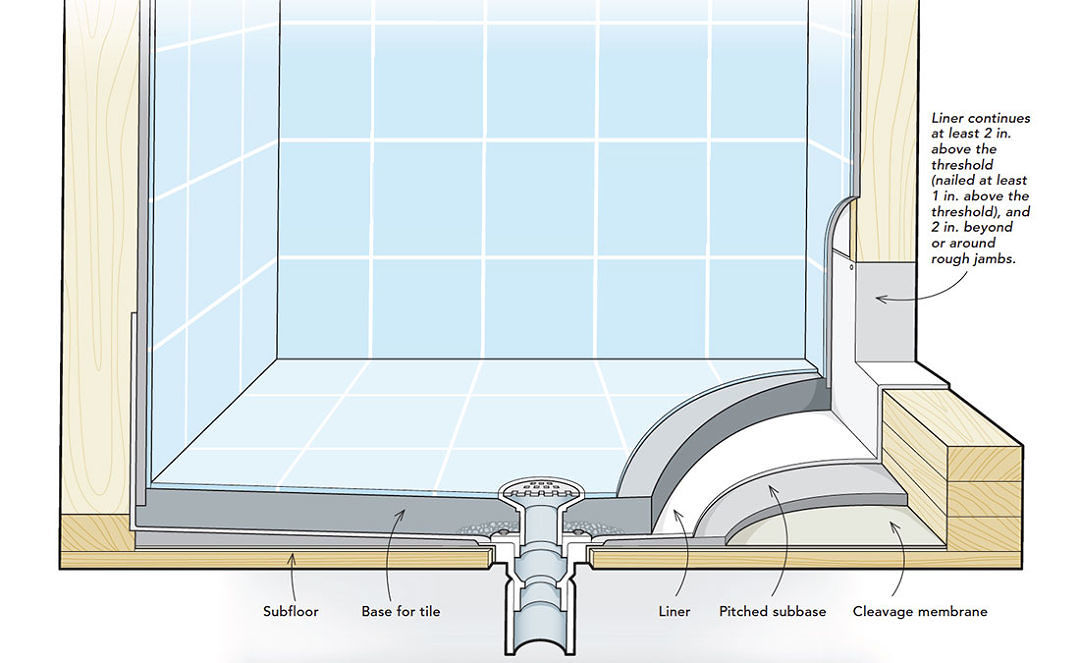 site built shower pans fine homebuilding