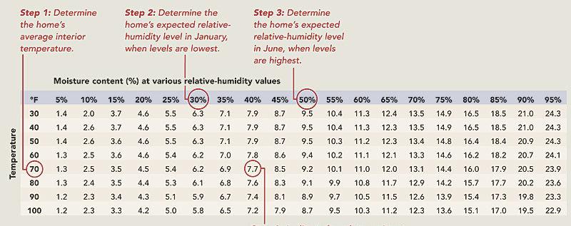Minwax Polyurethane Temperature Range