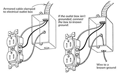 house outlet wiring diagram 1991 honda civic hatchback radio upgrading two-prong outlets - fine homebuilding