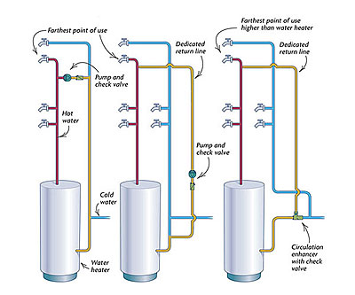 hot water system wiring diagram whirlpool electric oven plumbing a loop fine homebuilding forums
