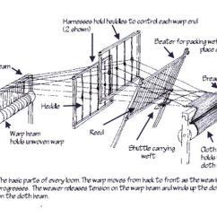 Diagram Of Weaving Loom 208 Volt Lighting Wiring Warp On Thread Elsavadorla