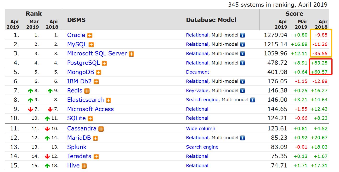 全球資料庫4月榜單:PostgreSQL霸氣回歸