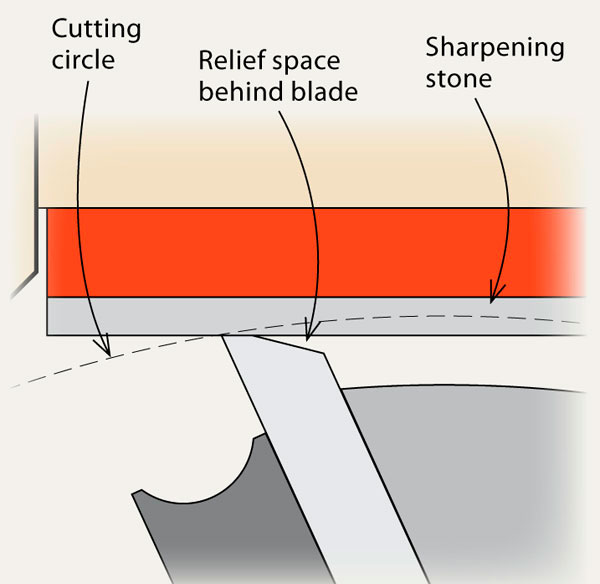 Jointer Knife Sharpening Angle