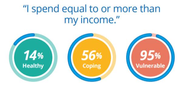 Financial Health & Behavioral Change