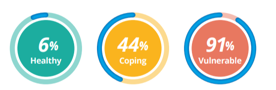 40% of FinFit members reported that they have less than 3 months saved, compared to the national average of 45%.