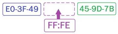 Ajouter FF:FE