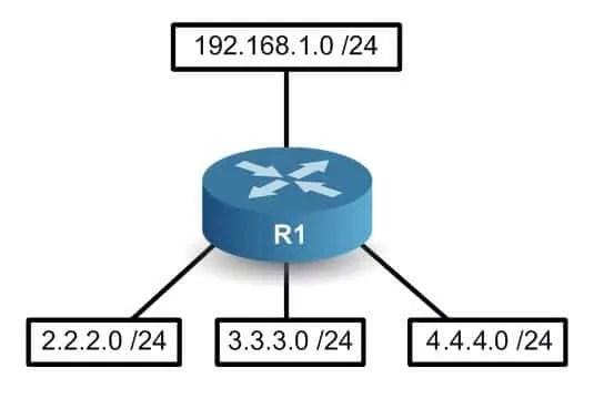 Le routeur OSPF ne connaît personne pour le moment