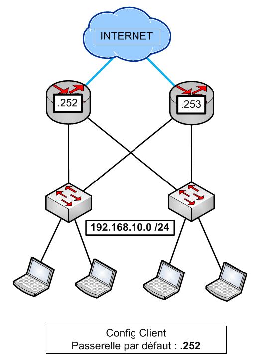 FHRP - Redundant Architecture