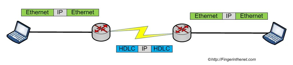 HDLC - Encapsulation