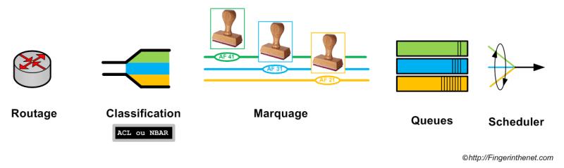 Schéma de principe QOS