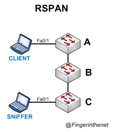 SPAN - RSPAN