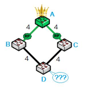 Protocole STP - Bridge ID
