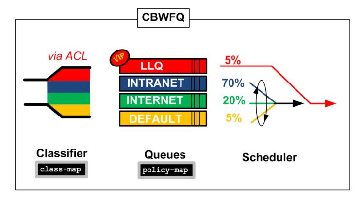 CBWFQ over GRE sous CISCO : Présentation et configuration 7