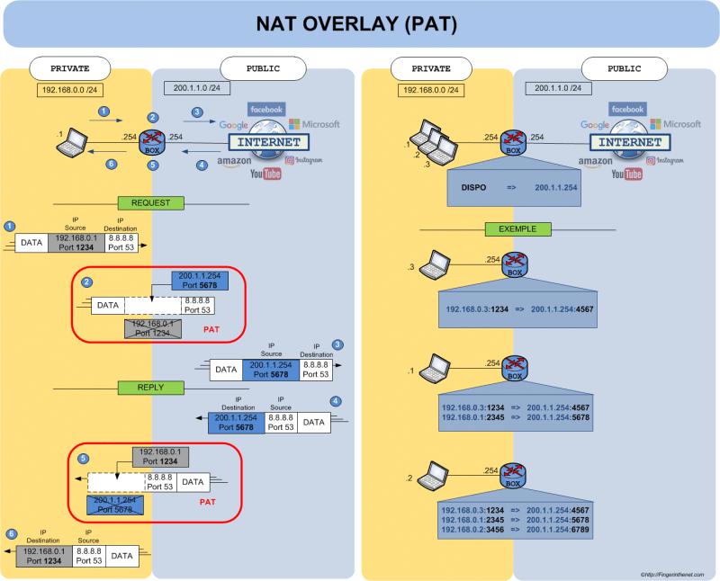 Principe de fonctionnement du NAT - PAT