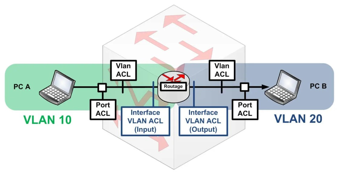 PC A and PC B are not in the same Vlan
