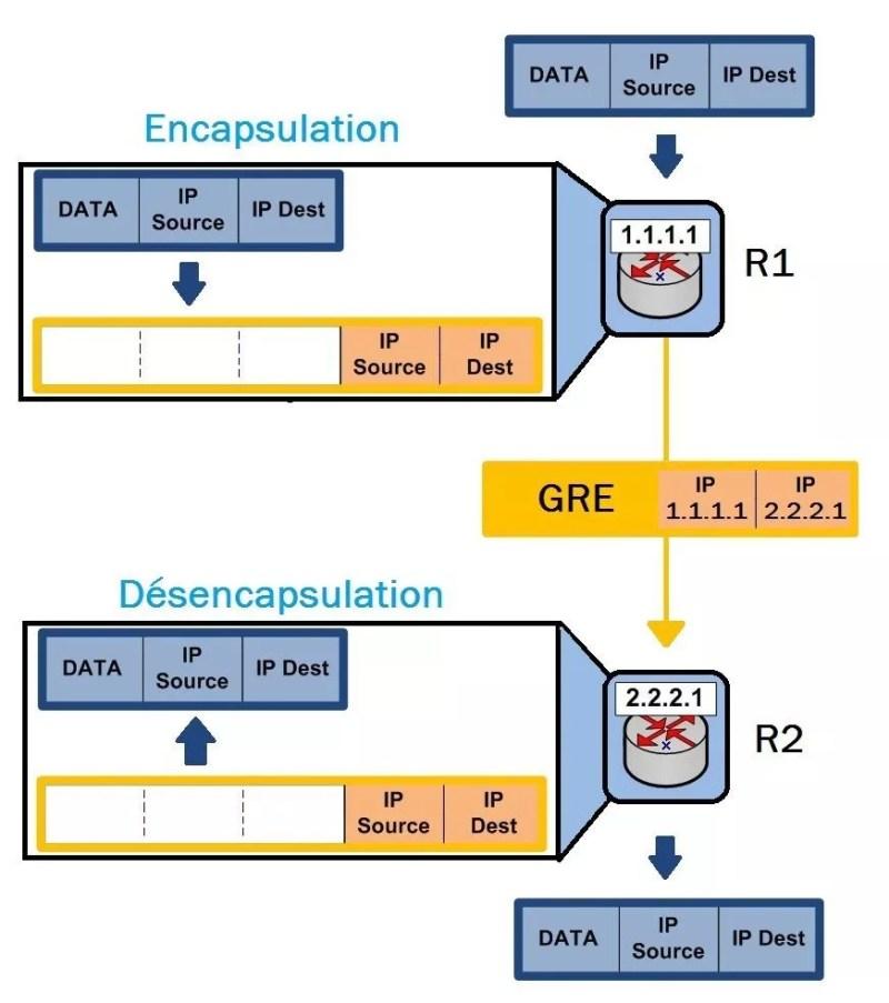 Encapsulation GRE 01