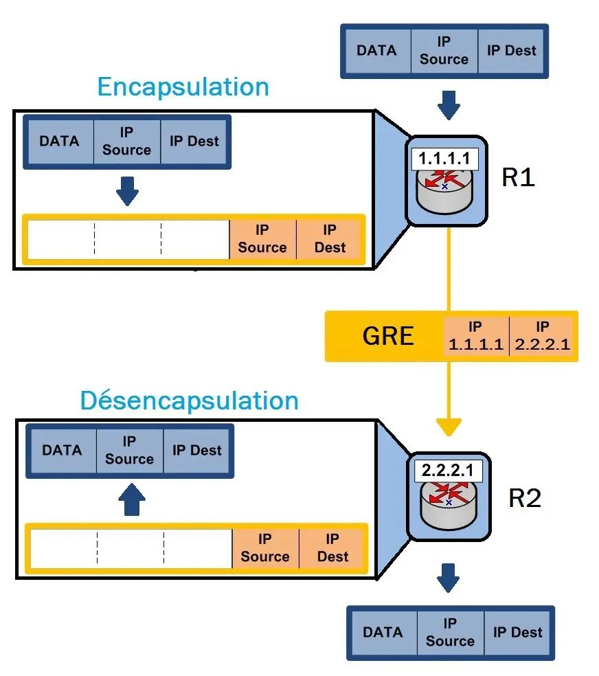 GRE 01 encapsulation