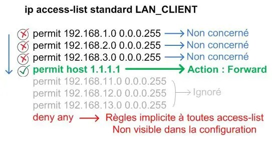 How an access list works