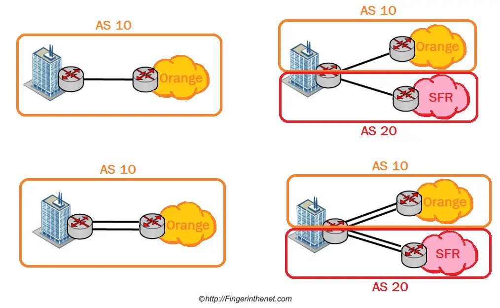 Type of link without using BGP