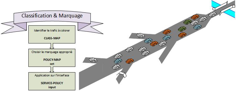 QOS - Classification et marquage 7