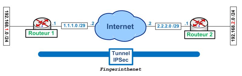 IPSEC - Topologie