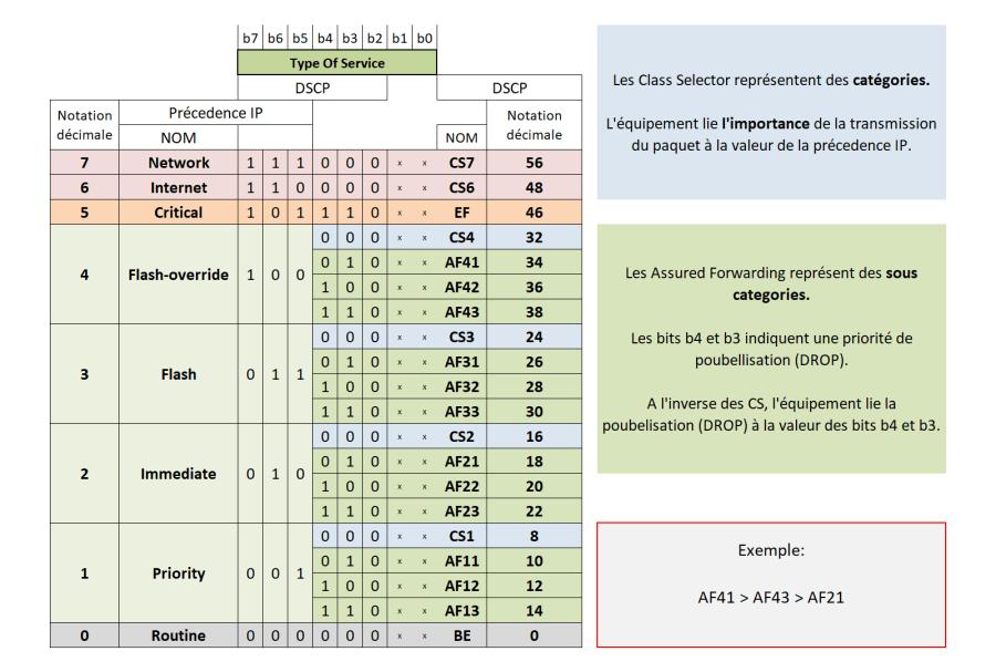 QOS - Classification et marquage 6