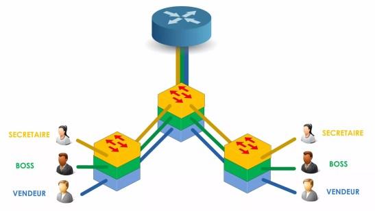 La solution : créer un réseau par groupe d'utilisateur