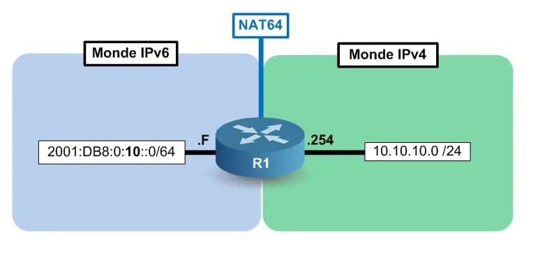 Architecture de base NAT64