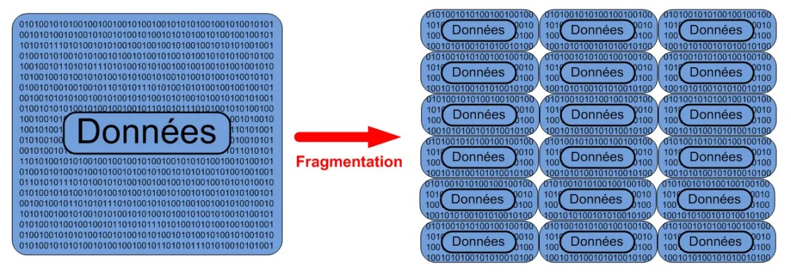 Fragmentation of data