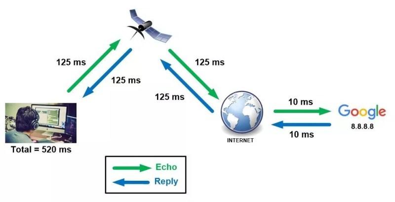 La latence Satellitaire