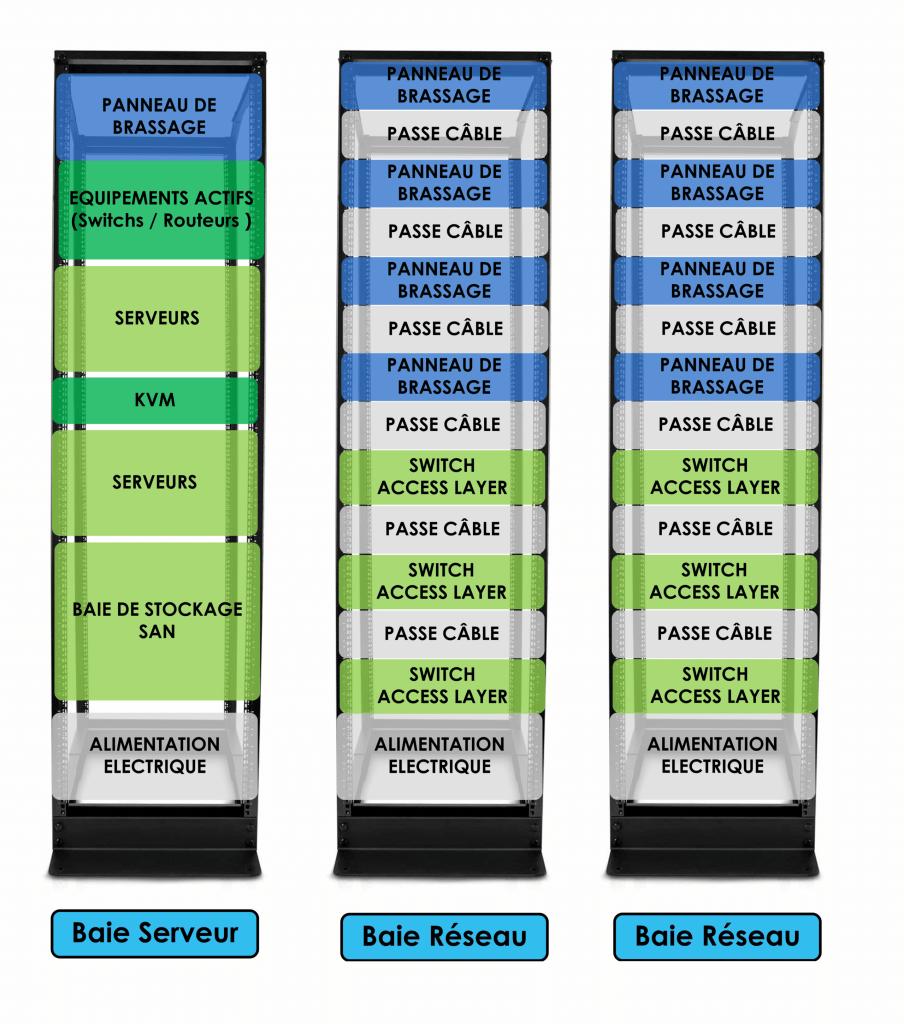 Exemple d'organisation d'une baie