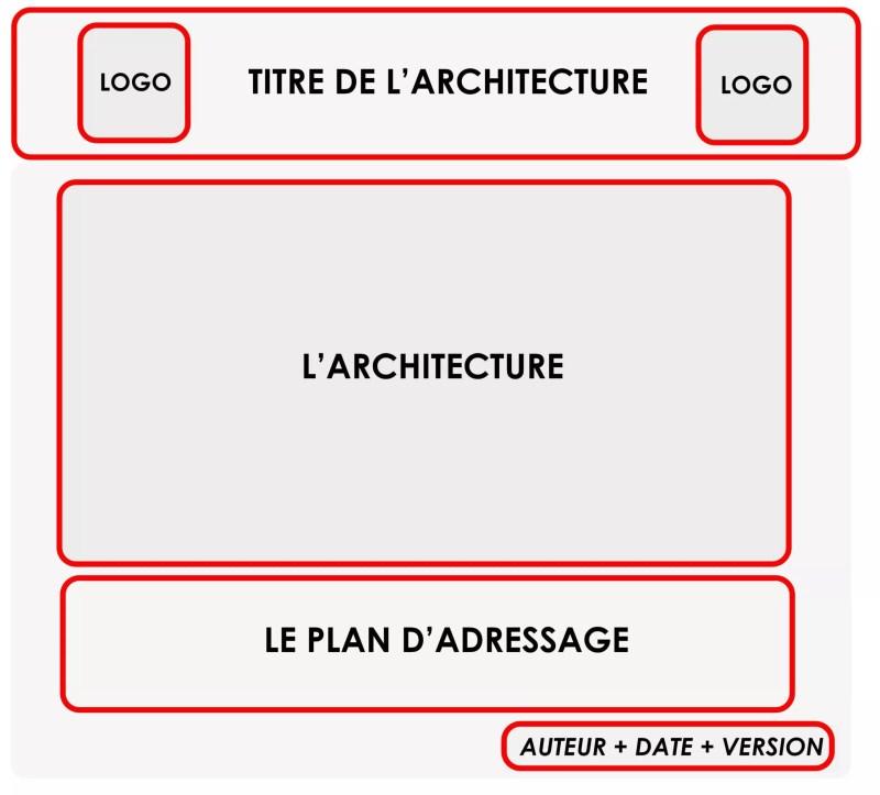 Créer une architecture réseau 15