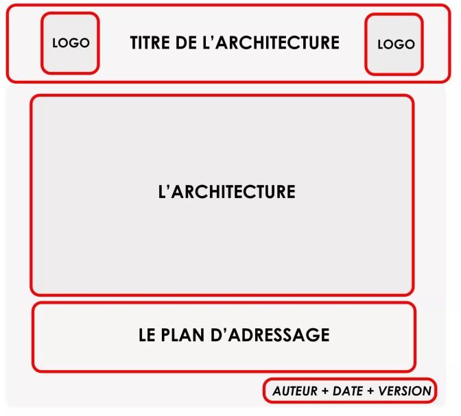 Create a network architecture 6