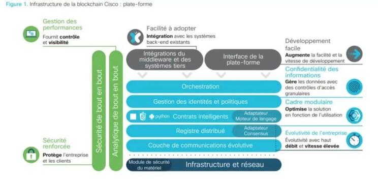 La Blockchain vue par CISCO 7
