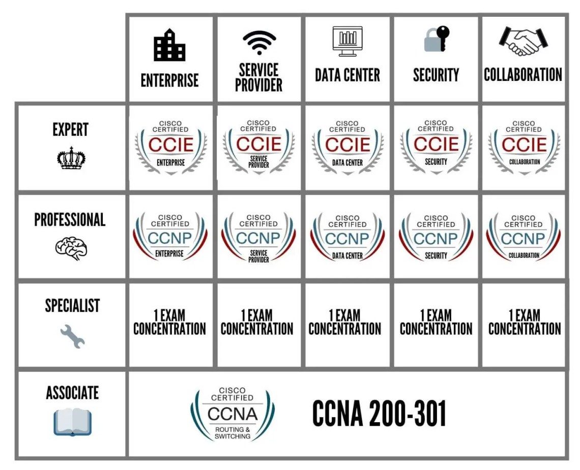 Les certifications CISCO v3 2