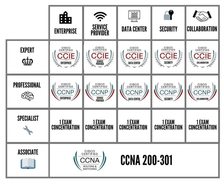 Les certifications CISCO v3 1