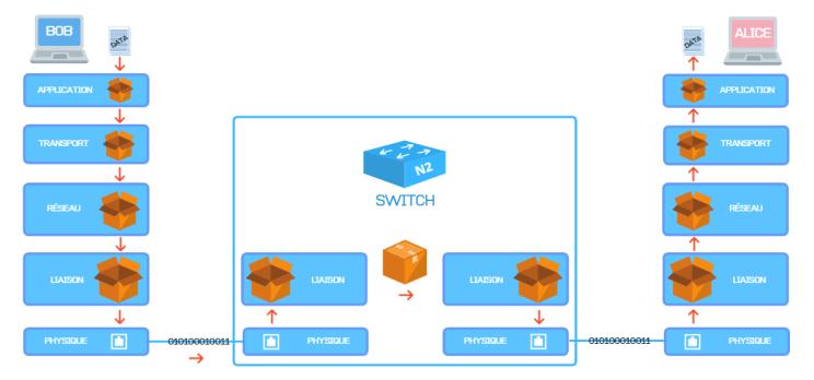 Switch et TCP/IP